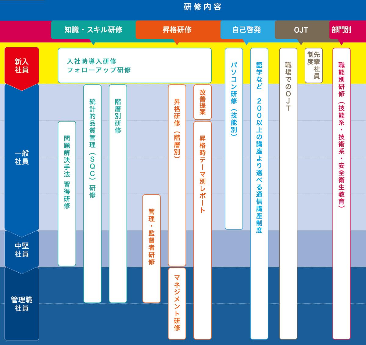 人材育成/研修体系(主な研修を抜粋)の図