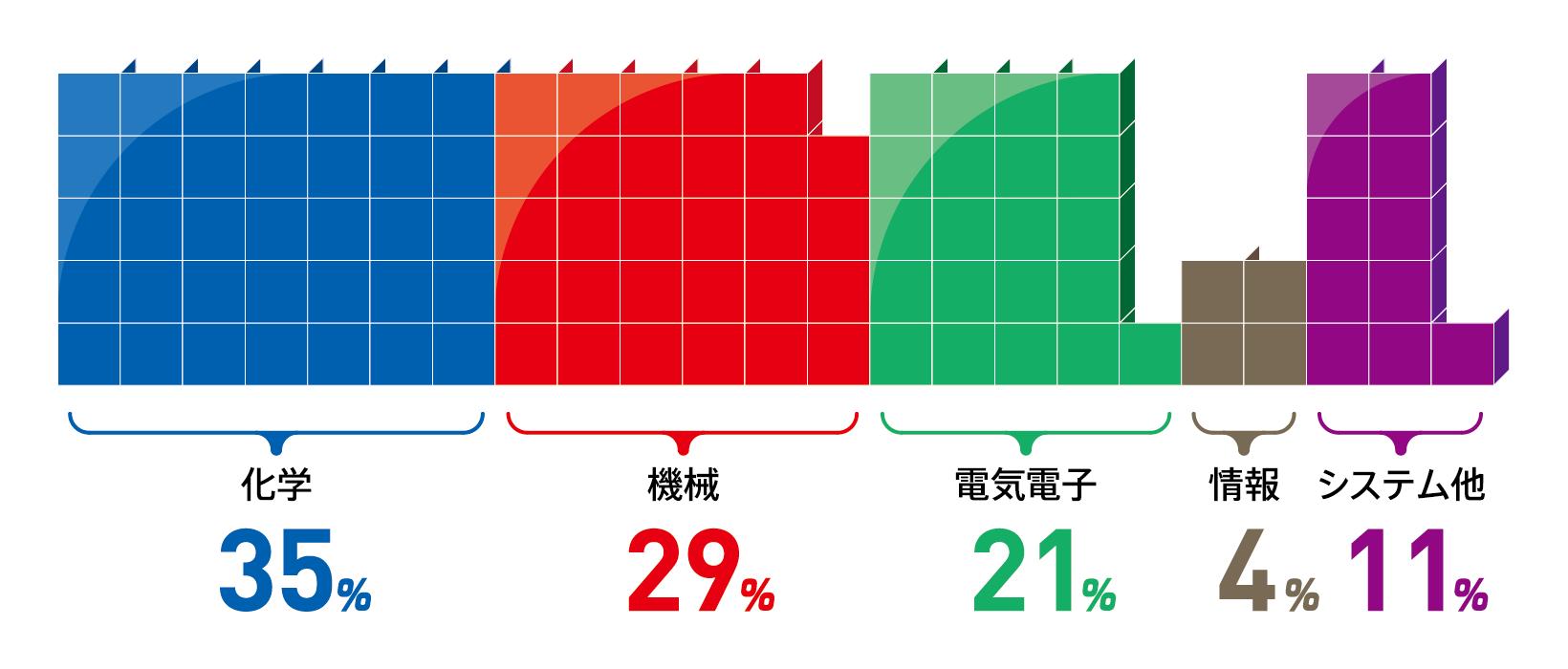 化学:35% 機械:29% 電気電子:21% 情報:4% システム他:11%