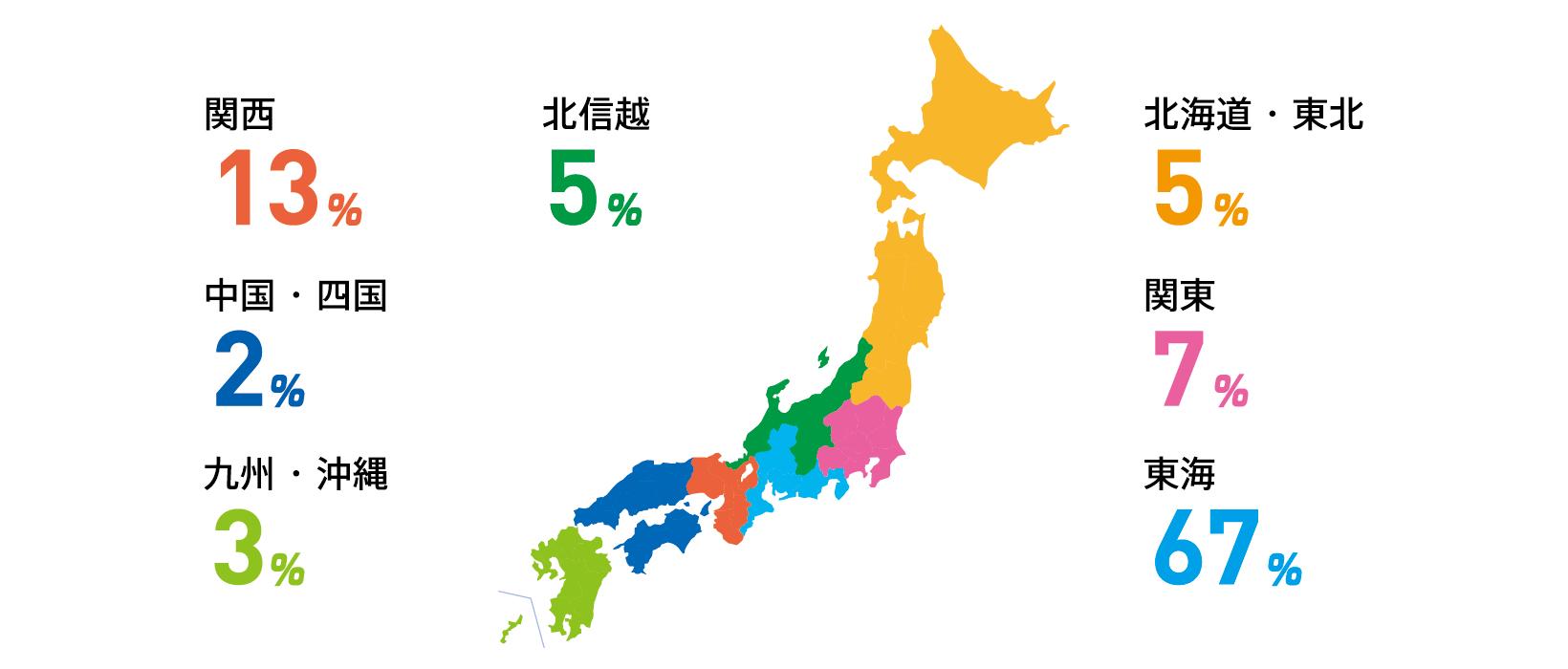 北海道5% 北信越5% 関東7% 東海67% 関西13% 中国・四国2% 九州・沖縄3%
