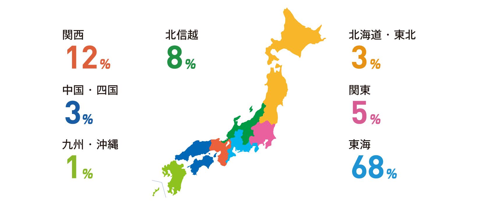 北海道・東北:3% 関東:5% 東海:68% 北信越:8% 関西:12% 中国・四国:3% 九州・沖縄:1%