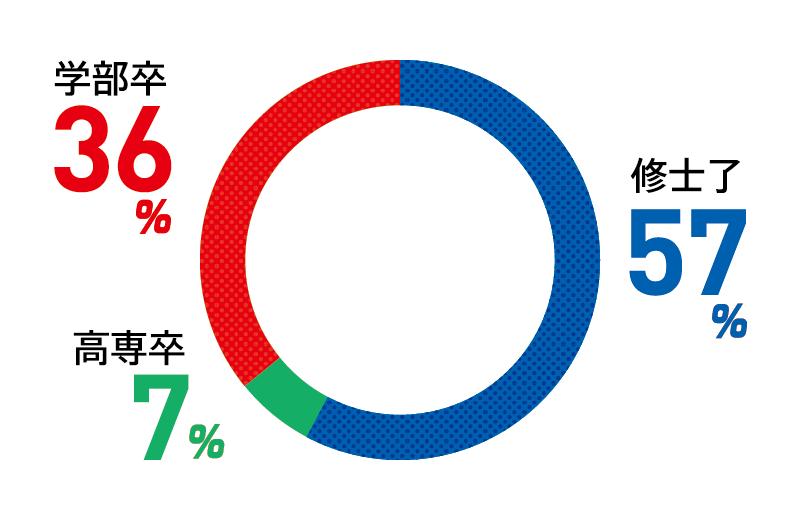 学部卒:36% 修士了:57% 高専卒:7%
