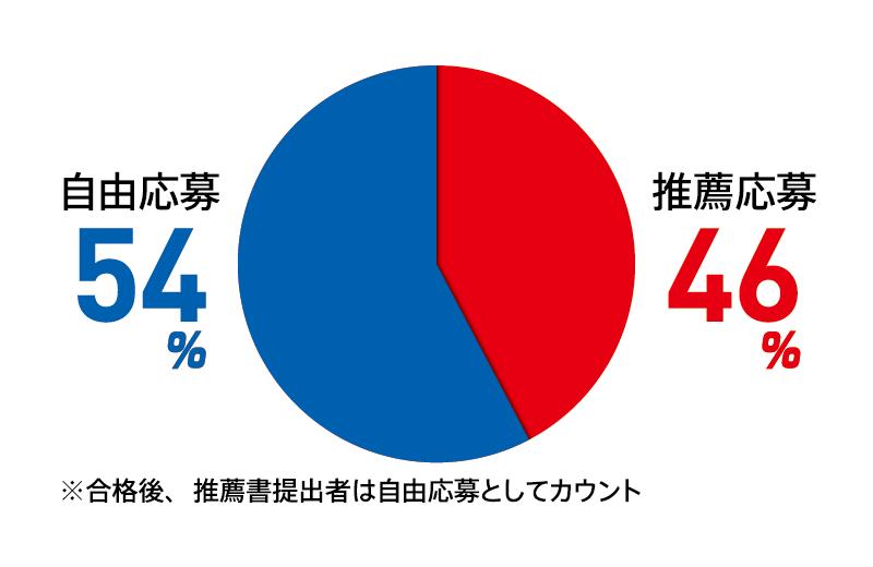 自由応募:54% 推薦応募:46% ※合格後、推薦書提出者は自由応募としてカウント