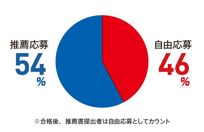 自由応募:46% 推薦応募:54%
