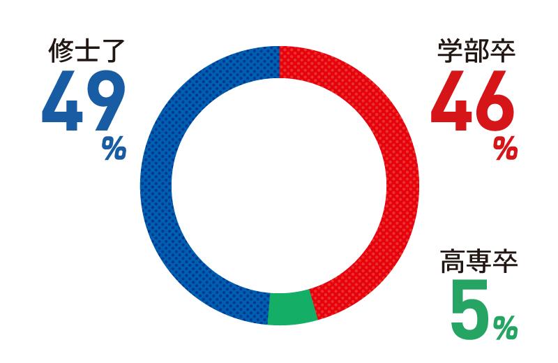 学部卒:49% 修士了:46% 高専卒:5%