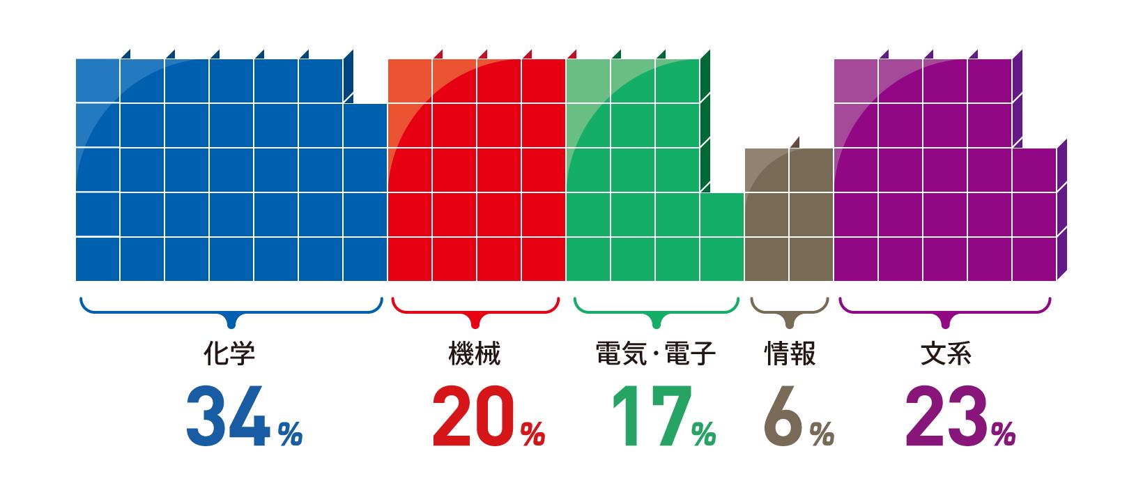 化学:34% 機械:20% 電気・電子:17% 情報:6% 文系 :23%